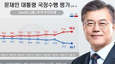 文대통령 지지 36.7%, 최저치 또 경신